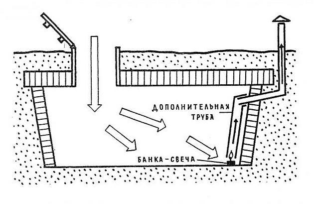 Древний проверенный метод осушения погреба с помощью свечи