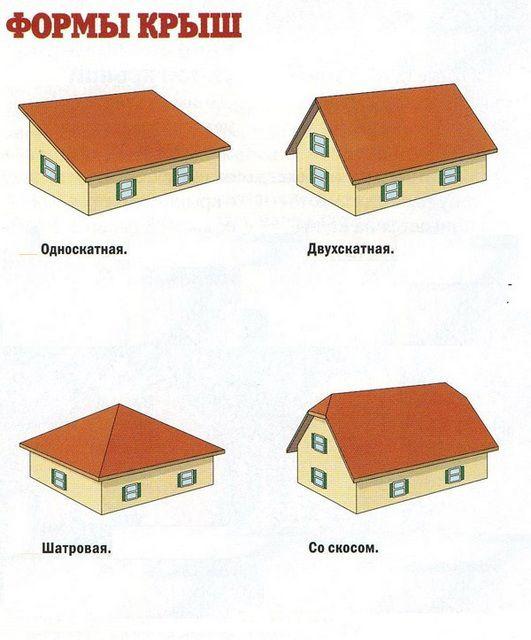 Различные типы крыш ...