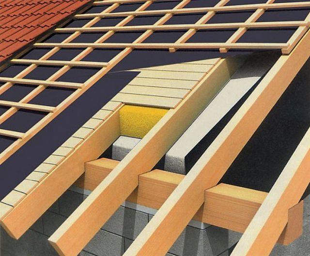 """Примерное строение """"сэндвича"""" утепленной крыши"""