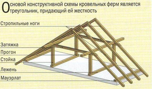 Основные детали конструкции стропильной системы