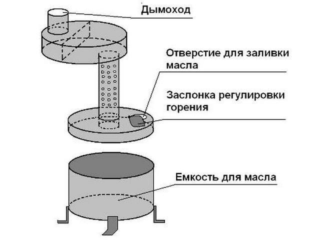 Общая схема печки на отработке с использованием  листового металла и обрезков труб
