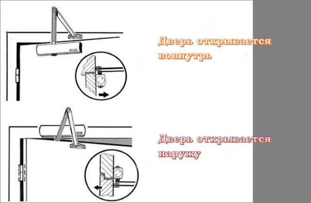 Схема установки зависит от направления открывания двери