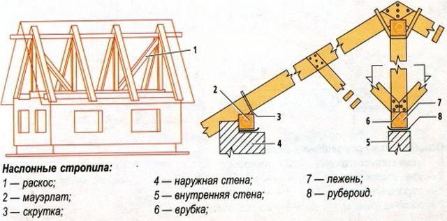 Схема крепления наслонной системы