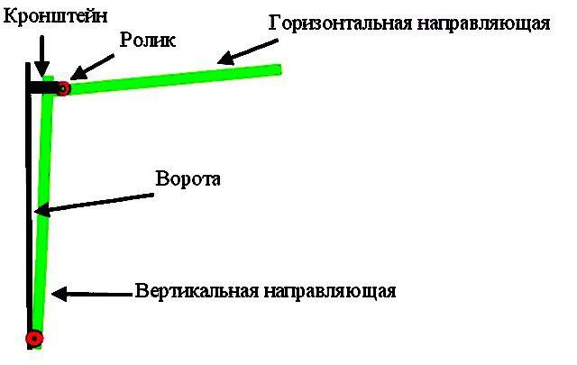 Принципиальная схема расположения направляющих