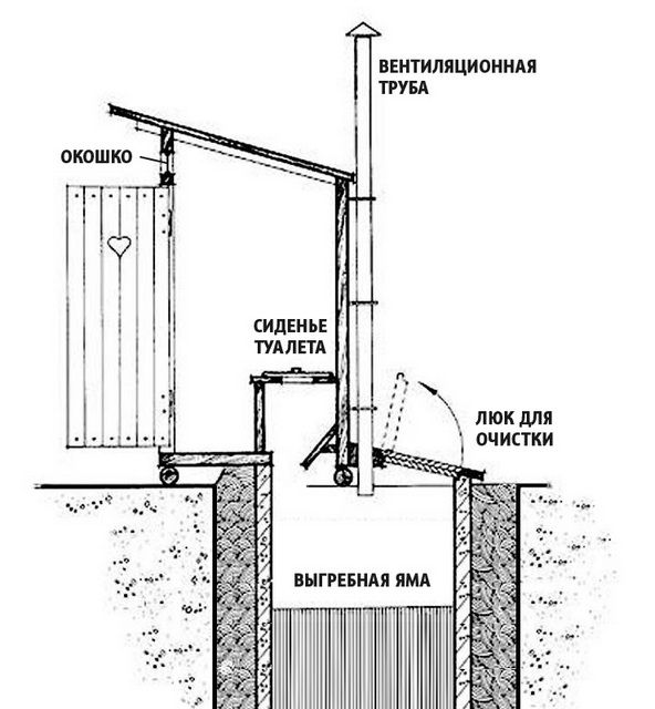 Схема наиболее распространенного типа туалетного домика