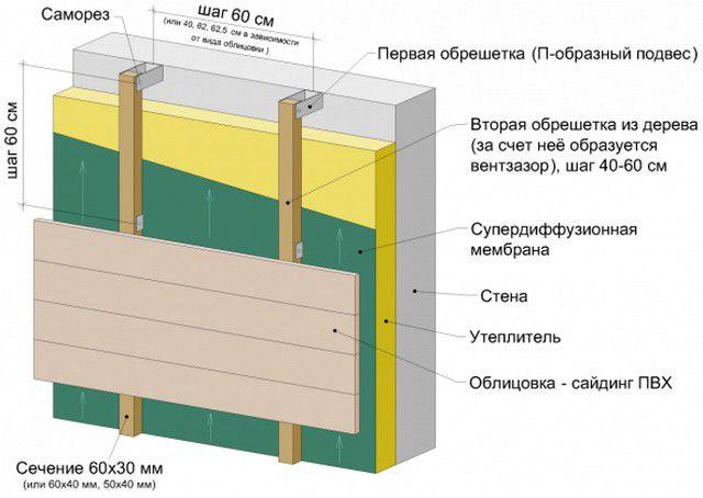 Схема утепления фасада с установкой обрешетки на металлические подвесы