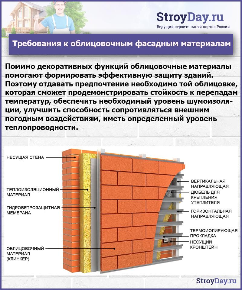 Требования к облицовочным фасадным материалам