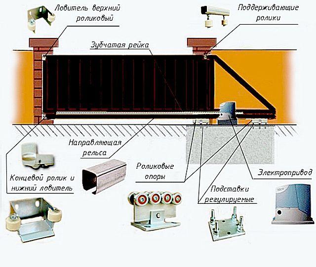 Основные детали и узлы откатных консольных ворот
