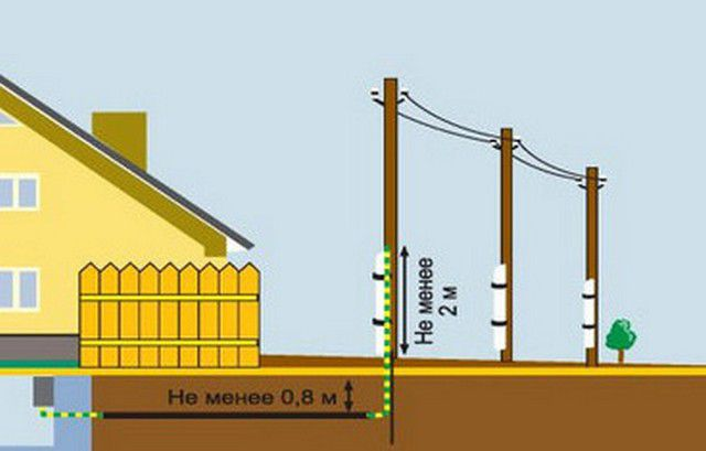 Подземный ввод кабеля в дом