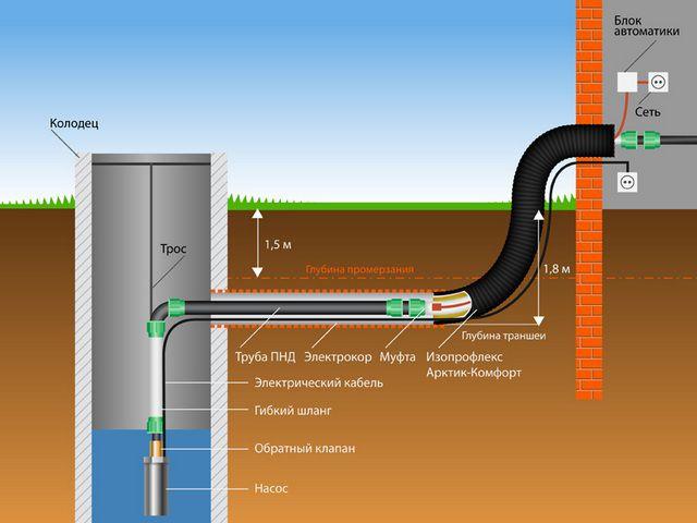 Примерная общая схема водопровода от колодца к дому