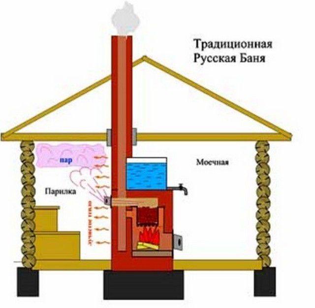 Общая схема русской бани