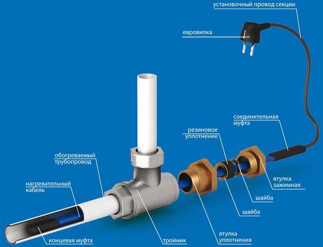 Примерная схема монтажа греющего кабеля в трубе