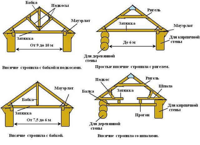 Распространенные схемы связки  и укрепления висячих стропил