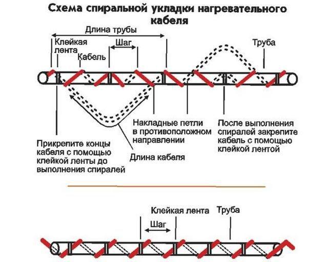 Методики спиральной намотки кабеля
