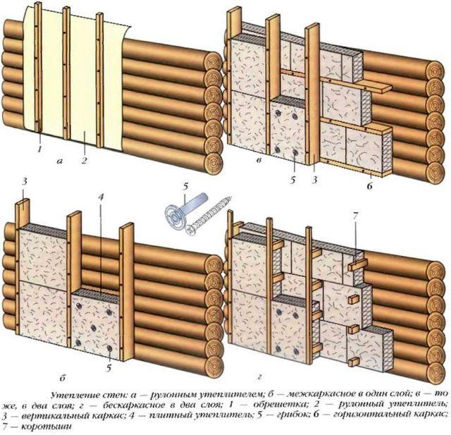 Возможные схемы утепления деревянного дома минватой