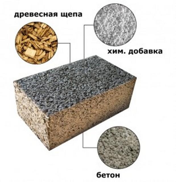 Основной компонентный состав арболита