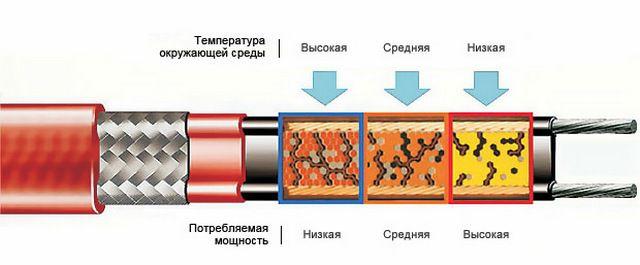 Строение и схема действия саморегулирующегося полупроводникового кабеля