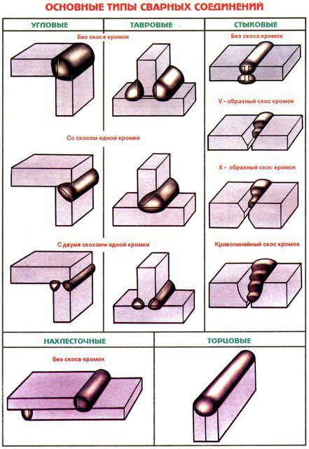 Классификация швов по взаимному расположению свариваемых деталей