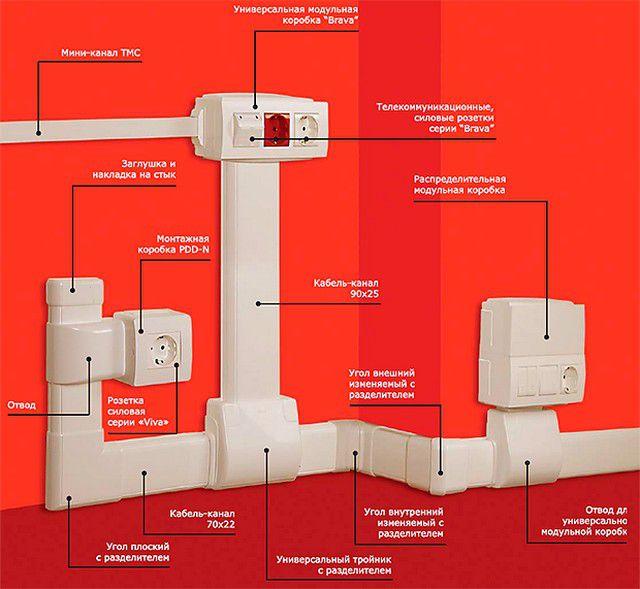 Универсальная система электротехнических плинтусов