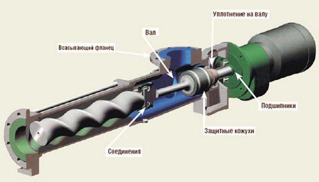 Принципиальное устройство винтовых насосов