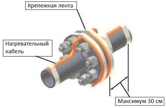 Укладка греющего кабеля на фланцах