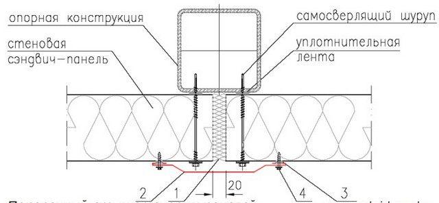 Стык торцов панелей без замкового соединения