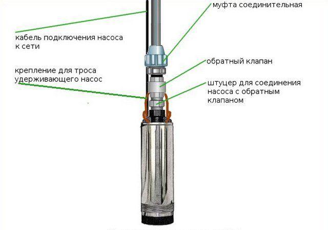 Стандартная схема подключения погружного насоса