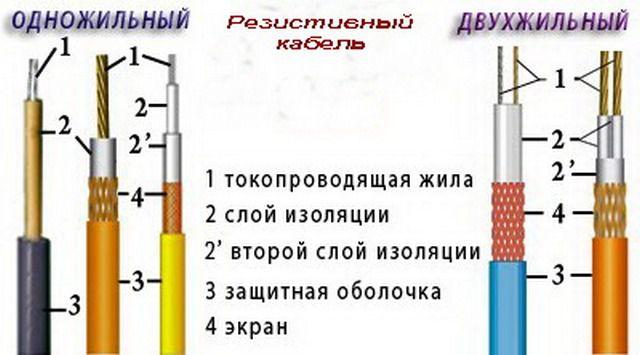 Разновидности резистивных кабелей