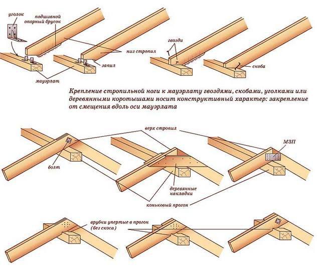 Применяемые способы крепления деталей стропильной системы