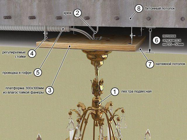 Примерная схема монтажа люстры на натяжном потолке