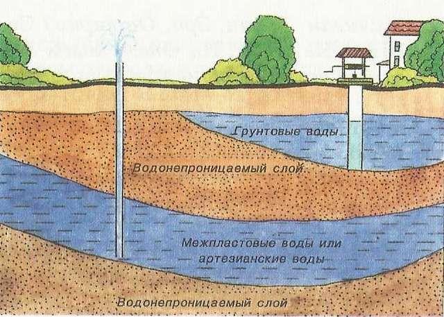 Примерная схема расположения грунтовых вод