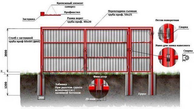 Общая принципиальная схема распашных ворот с калиткой