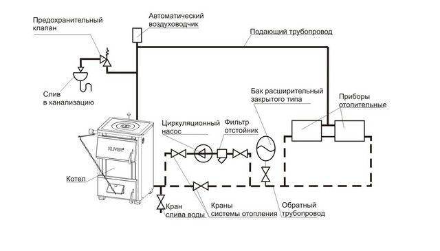 Общая принципиальная схема закрытой системы отопления частного дома