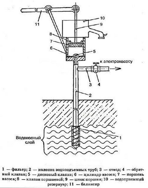 Схема устройства и работы ручного насоса