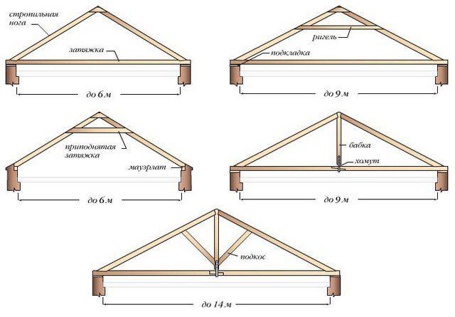 Основные схемы висячей стропильной конструкции