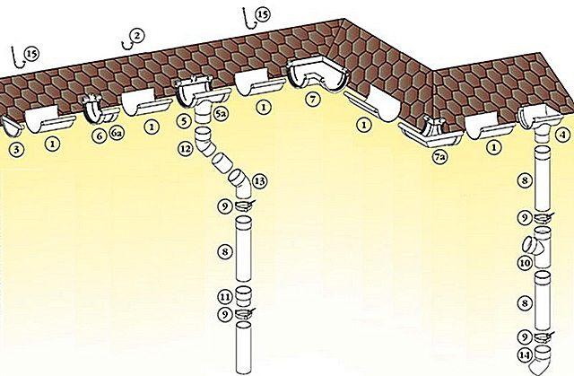 Примерная общая схема системы водослива