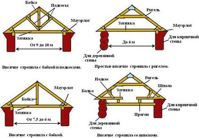 Для усиления конструкции могут применяться и другие элементы