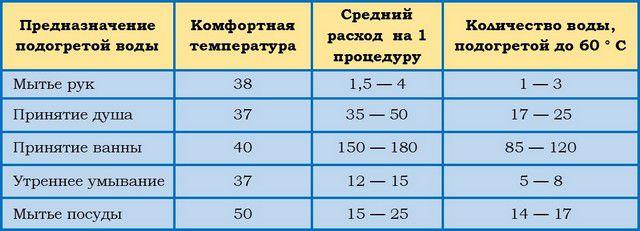 Таблица ориентировочного расхода подогретой воды