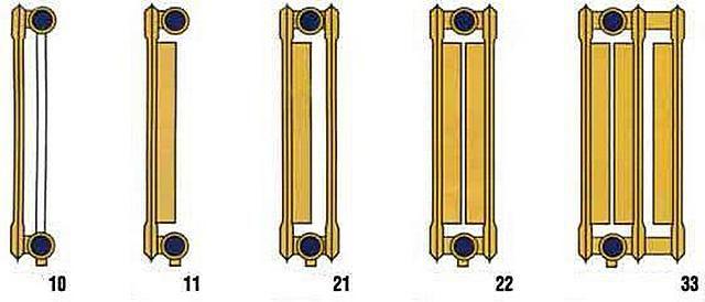 Классификация стальных панельных радиаторов отопления