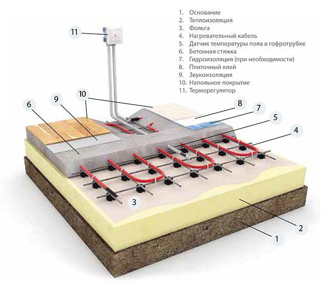 Нагревательный кабель заложен в массивную стяжку