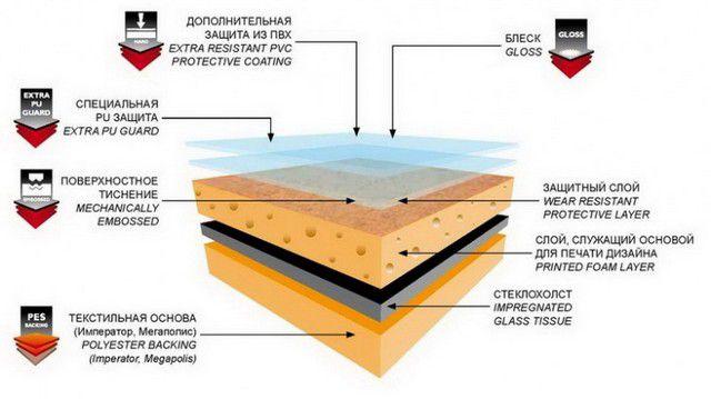 Коммерческий линолеум с многослойной защитой