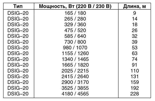 Ассортимент греющих резистивных кабелей deviflex™ DSIG−20
