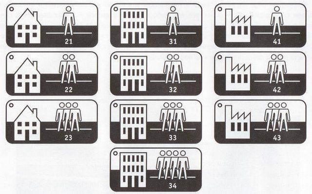 Классы линолеума обозначаются специальными пиктограммами
