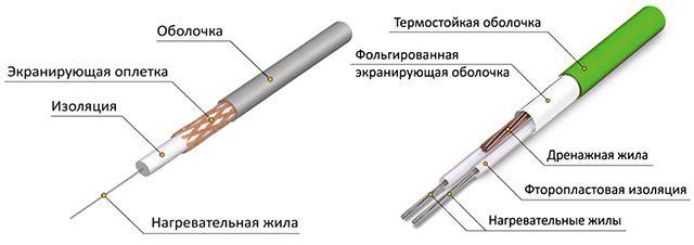 Строение резистивных греющих кабелей
