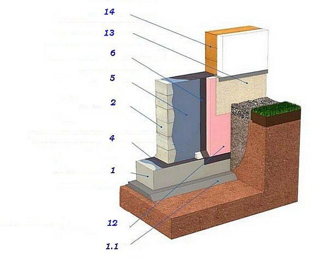 Схема гидроизоляции фундамента с дополнительным его утеплением