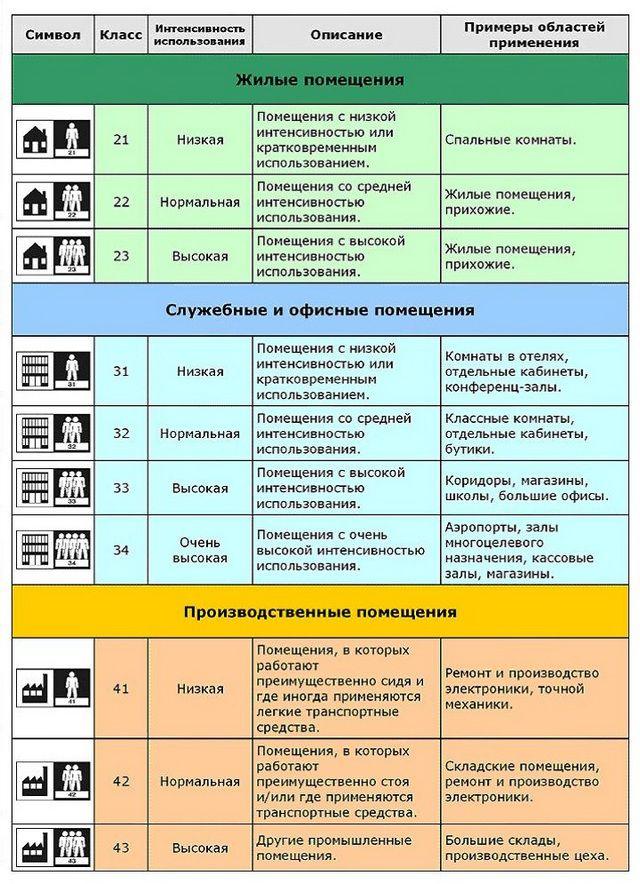 Сводная таблица подбора нужного класса линолеума в зависимости от назначения помещений