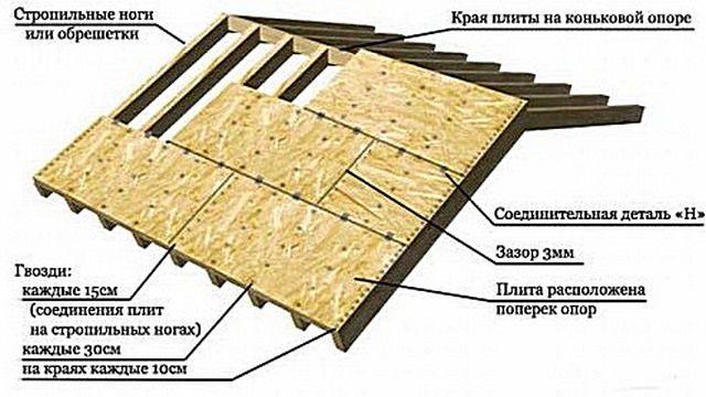 Монтаж фанерных листов для настила мягкой кровли