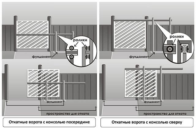 Варианты откатных консольных ворот