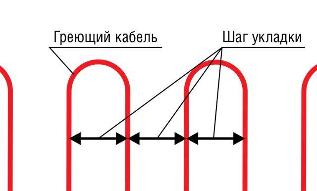 Наглядное представление шага укладки