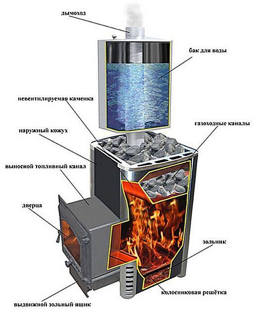 В такой печи две каменки - внешняя вентилируемая и внутренняя, получающая нагрев от продуктов сгорания